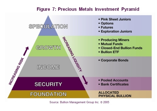 How to Inflation-Proof Your Portfolio – Part 2 | Precious Metals Investment Pyramid
