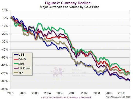 Gold vs. Bonds | Currency Decline