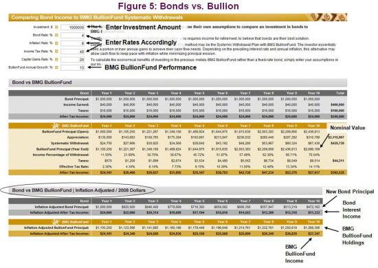 Gold vs. Bonds | Bonds vs. Bullion