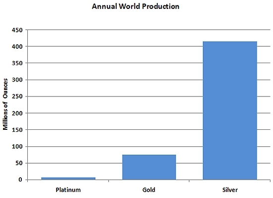 Platinum - Dark Horse, Bright Future | Platinum Coins | Annual World Production