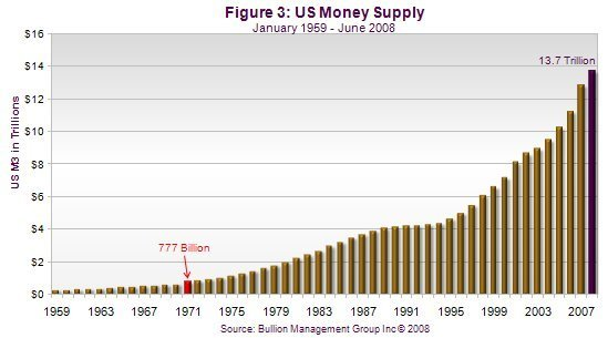 Preserving Personal Wealth Has Become Priority One | US Money Supply
