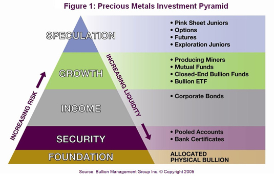 Bullion and Mining Stocks - Two Different Investments | Precious Metals Investment Pyramid