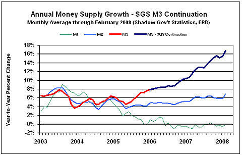 Investors Face Gut-Wrenching Reality Check | Annual Money Supply Growth - SGS M3 Continuation