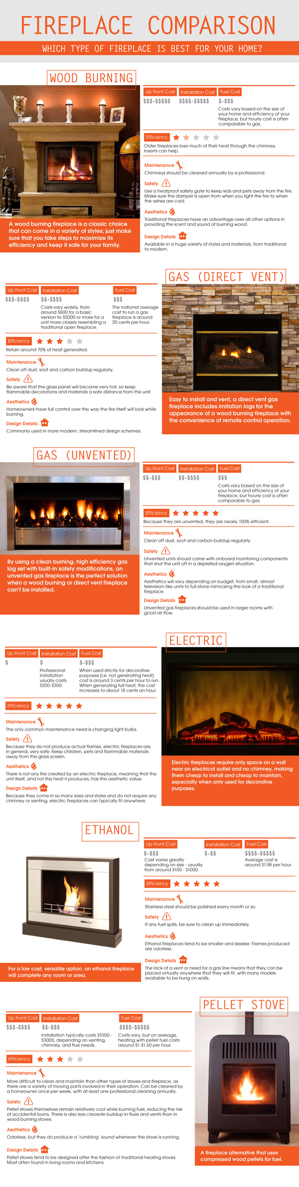 Fireplace comparison chart types styles