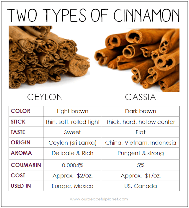 Learn the differences between Ceylon and Cassia cinnamon