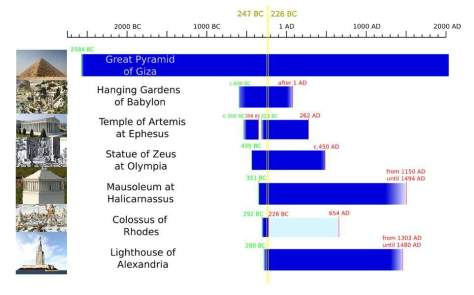 A timeline of the Seven Wonders of the Ancient World