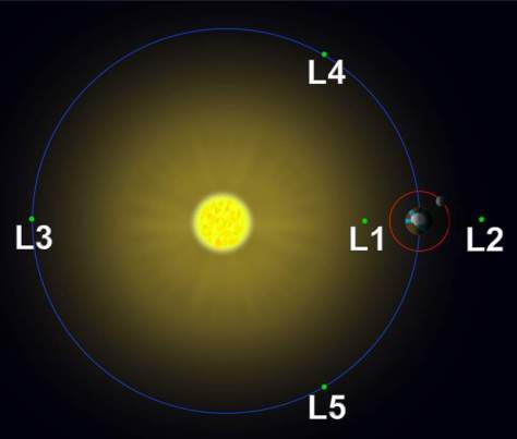 Lagrange points in the Sun–Earth system