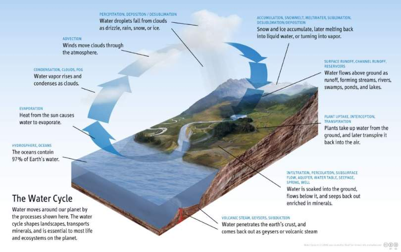 Water Cycle on Earth