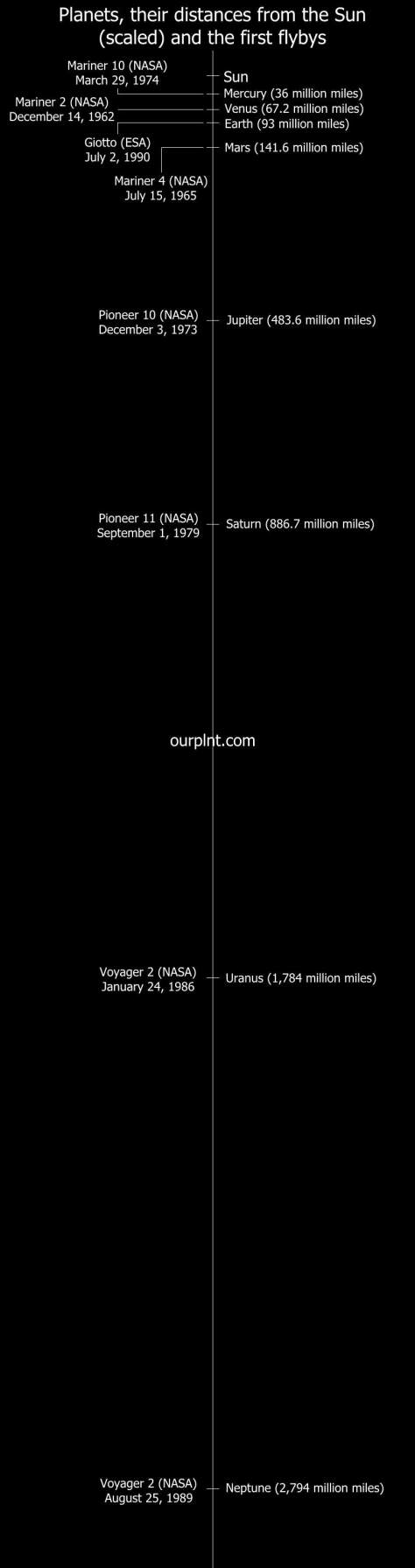 Solar System (scaled)