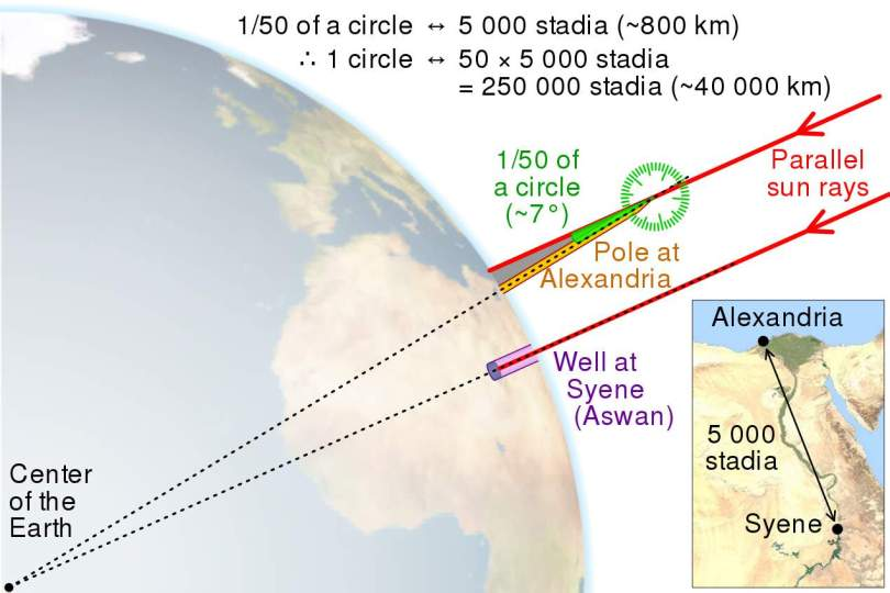 Eratosthenes' calculation of Earth's circumference