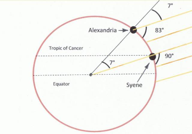 Eratosthenes' experiment - calculating the circumference of Earth