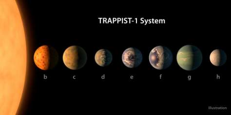 TRAPPIST-1 system