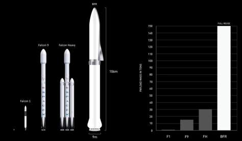 Making Life Multiplanetary - Evolution of SpaceX rockets