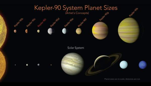 Kepler90 System Planet Sizes Our Planet