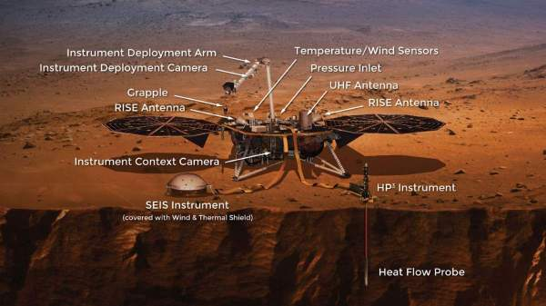 NASA's Mars InSight Lander Instruments - Our Planet