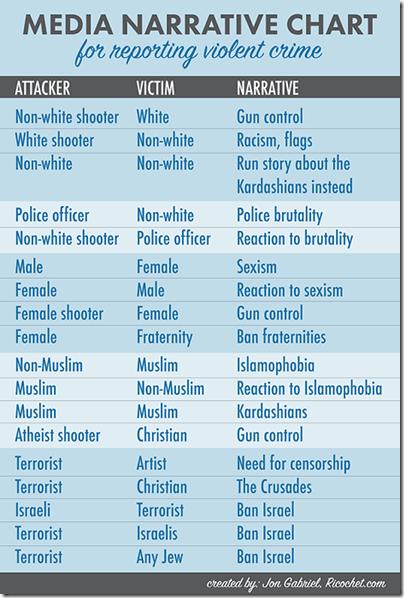 Media-Narrative-Chart2