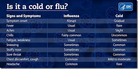 cold vs flu chart