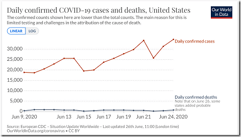 Covid Cases v Deaths