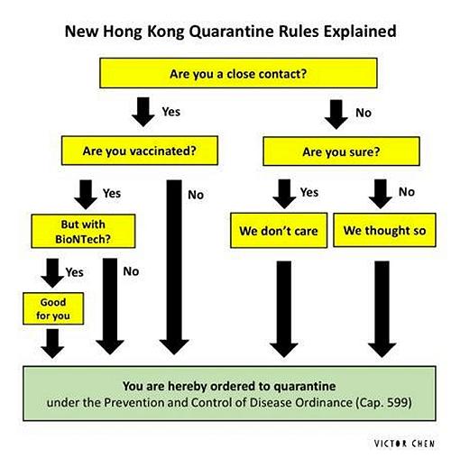Hong Kong Virus Rules