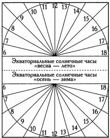 Ekvatorijalni Suncani Sat Kako Rade Suncani Zasnovi Izrada