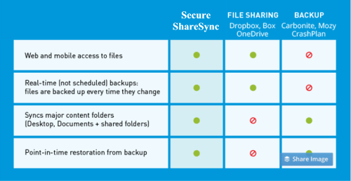 SecureShareSyncMatric