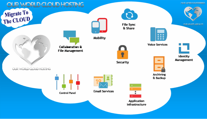 Our World Cloud Hosting Enterprise Class Cloud Services Suite!