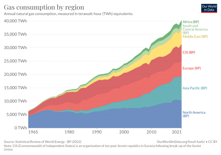gas consumption by region - our world in data