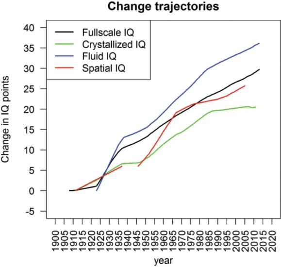 Pietschnig and Voracek - Flynn effect