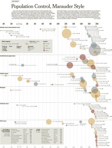Las 100 peores atrocidades en el último milenio - New York Times [Datos de Matthew White] 0