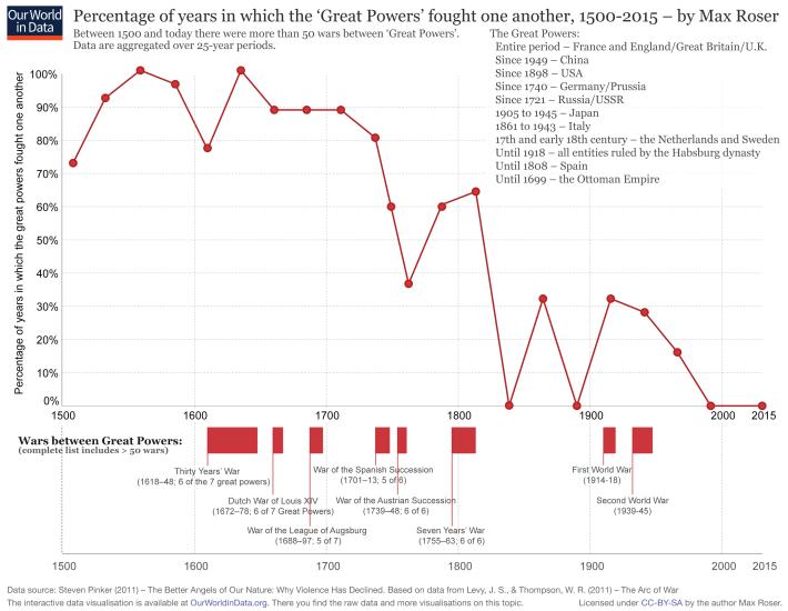 Porcentaje de años en que las grandes potencias lucharon entre sí 1500–2000