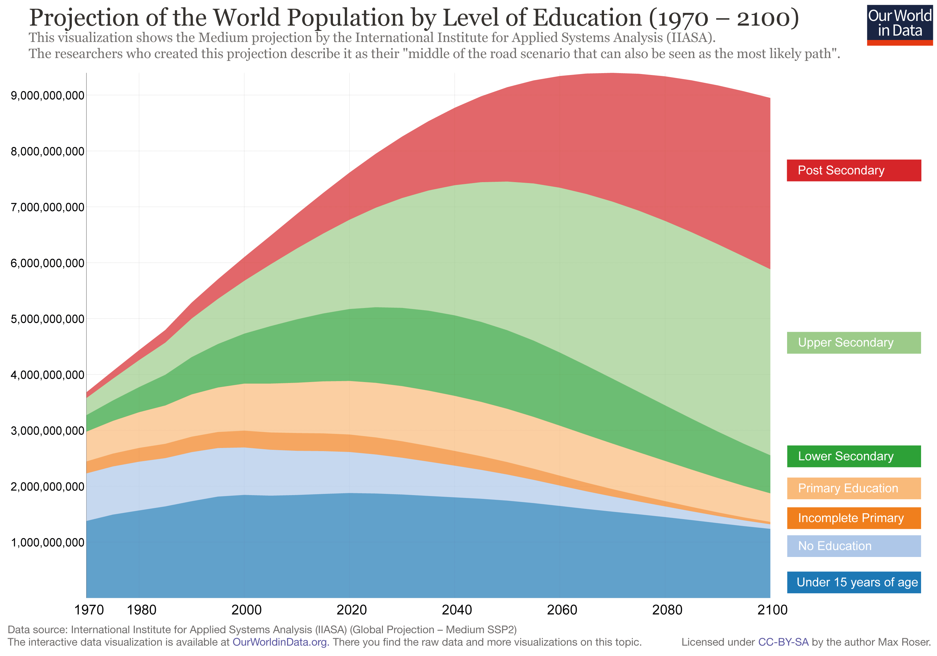 Projections Of Future Education