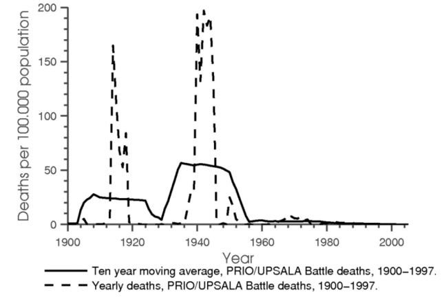 International Battle Deaths per 100,000 (20th Century) - Acemoglu0