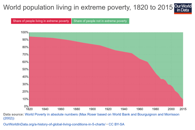 Image result for decline in extreme poverty chart