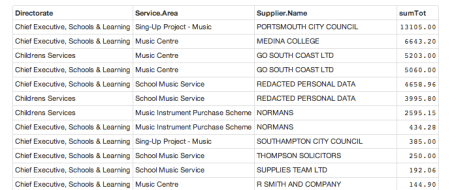 IW spend music suppliers table 2