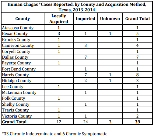 Chagas in Texas/Texas Department of Health