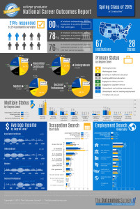 Spring 2015 Infographic - at Graduation