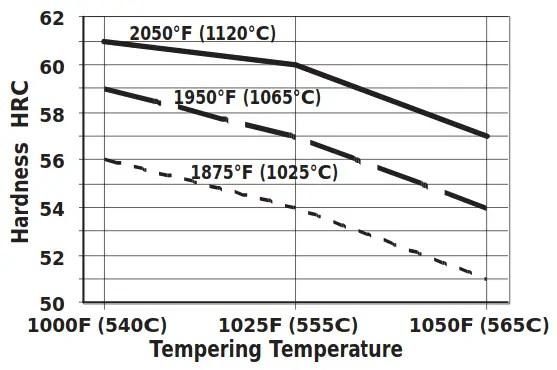 Heat-Treat-Rsponse-CPM-3V-Datenblatt