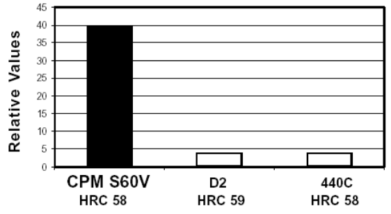 Wear-Resistence-CPM-S60V-Datenblatt