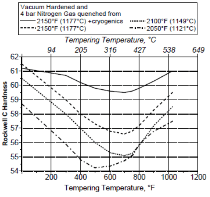 Heat-Treat-Response-Vakuum-Ofen-Haertung-CPM-20CV-Datenblatt
