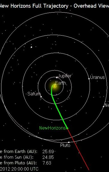 The New Horizons space probe's position on its journey to Pluto, as of this blog post's publication.