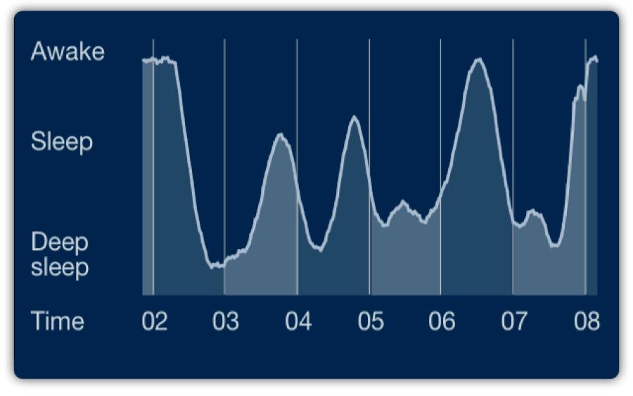Sleeping with my data