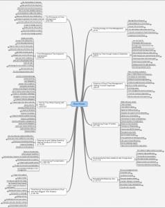 Time Power résumé mindmap