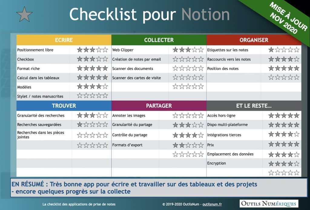 Checklist Notion App Prise de notes