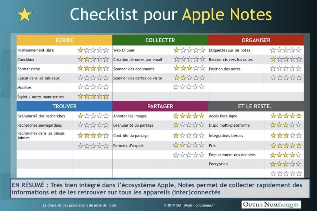 Checklist Apple Notes