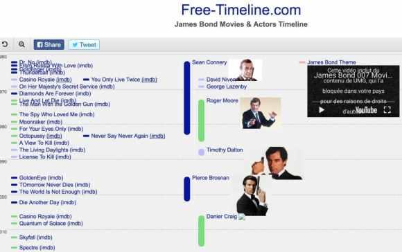Free Timeline