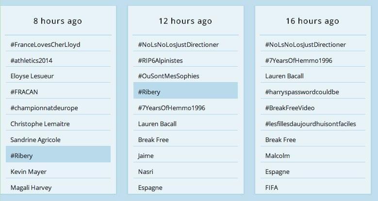 Trends24. Les tendances sur Twitter heure