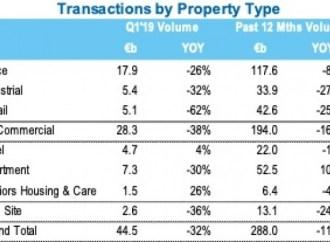 Investimento imobiliário cai para mínimos de 6 anos
