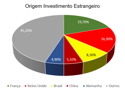 Estrangeiros compram mais imóveis em Portugal