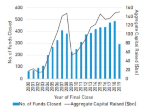 Fundos Imobiliários levantam valor recorde de capital