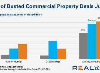 Investimentos imobiliários cancelados aumentaram